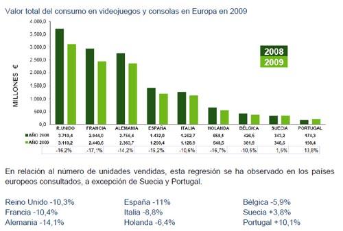 balance venta juegos 2009