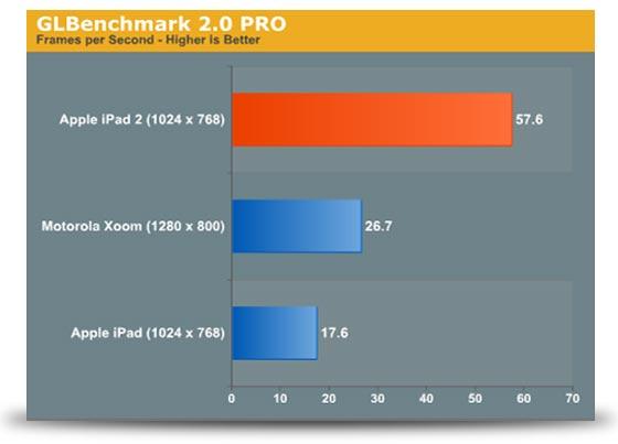 benchmark ipad 2