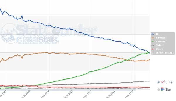 chrome mejor navegador 2012