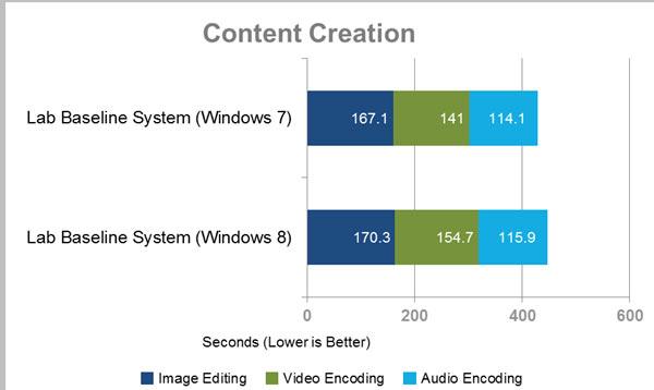 codificacion windows 8