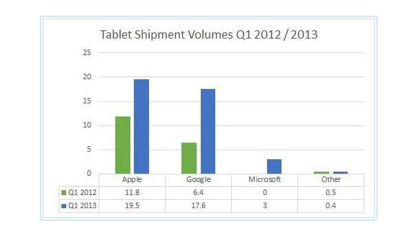 comparativa tablet windows