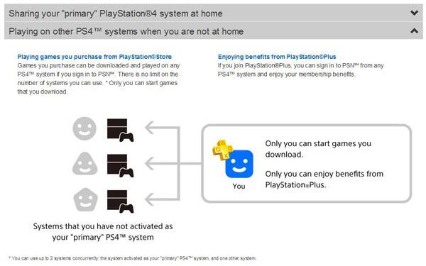 compartir usuario juegos ps4