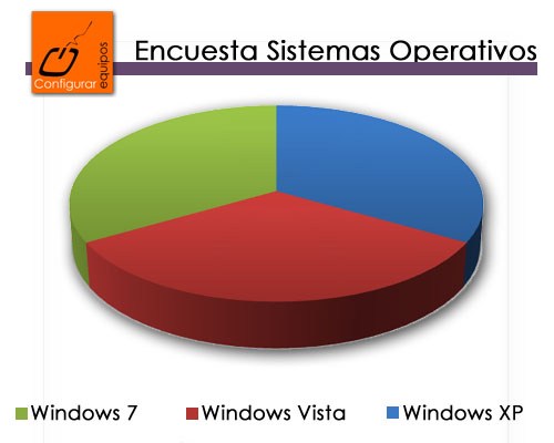 encuesta windows 7