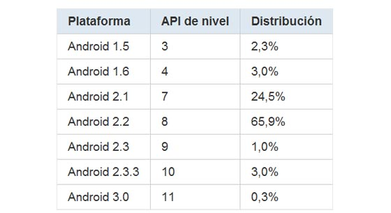 fragmentacion android 2 3