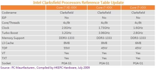 intel core i7 clarksfield 2