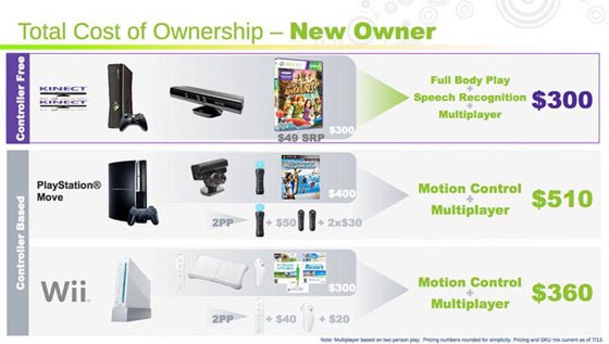 kinect comparativa  ps move wii