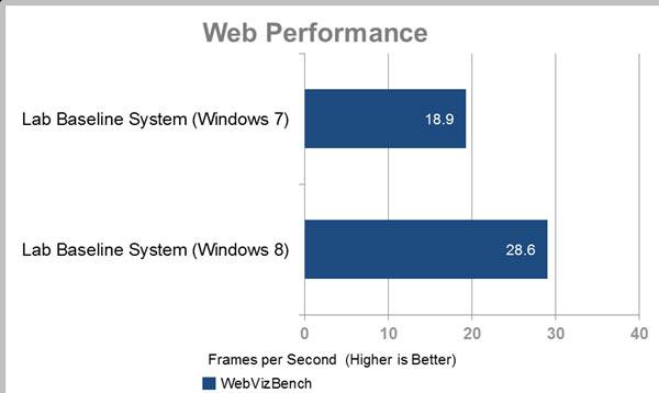rendimiento javascript web windows 8