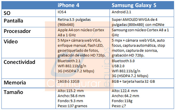 samsung galaxy s iphone 4