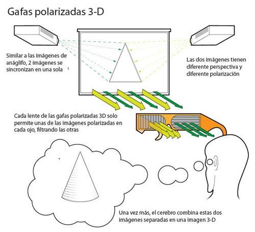 sistema gafas 3d polarizadas