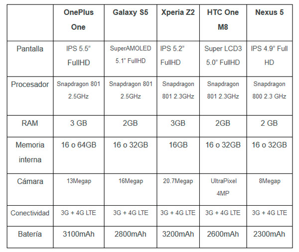 tabla oneplus one comparativa