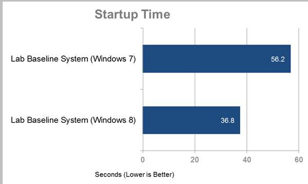 tiempo aranque windows 8