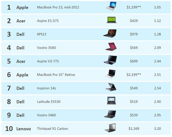 top 10 stablished laptop windows