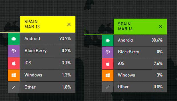 usuarios ios android