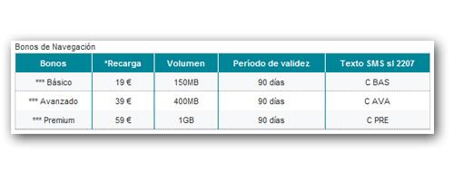 vodafone internet prepago 1