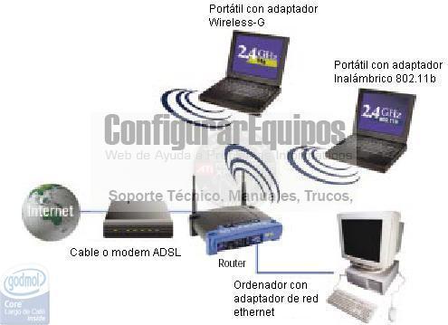 http://www.configurarequipos.com/imgdocumentos/ComoConfigurarRouterLinksysWRT54G/04.jpg