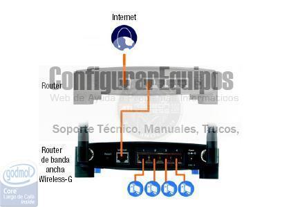 http://www.configurarequipos.com/imgdocumentos/ComoConfigurarRouterLinksysWRT54G/08.jpg