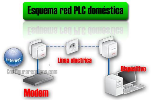 crear red plc 1