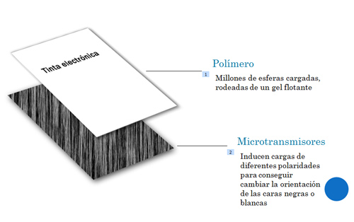tinta electronica propiedades 1